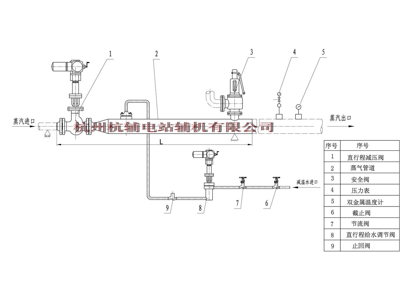 此时就需要对热源提供的蒸汽进行减温和减压,以达到生产工艺的需要.图片